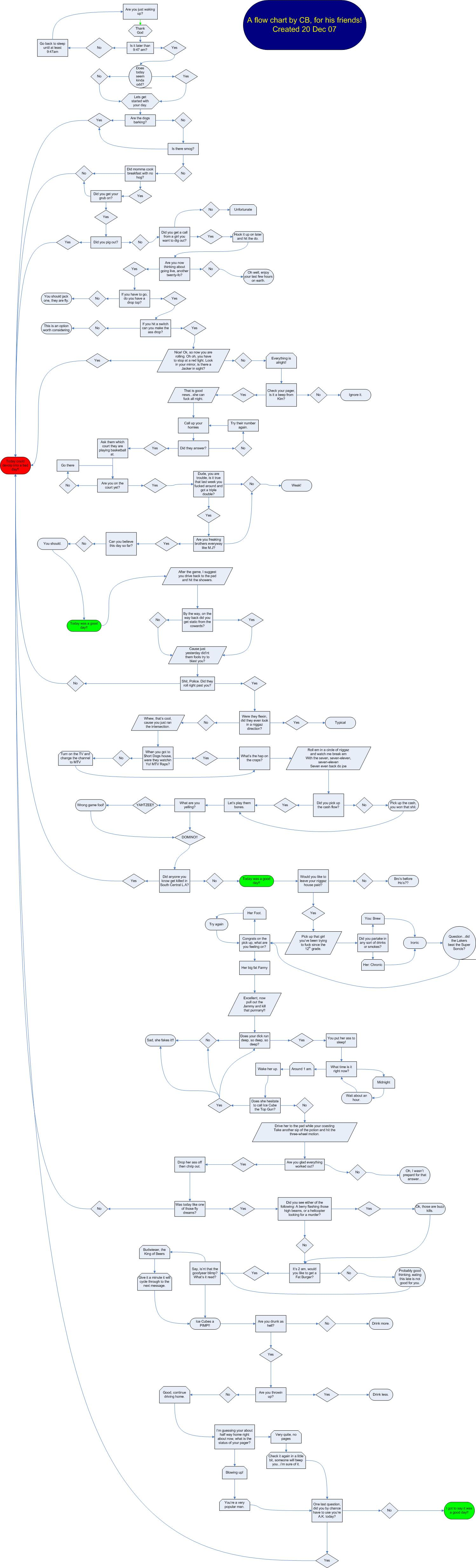 Another damn blog today was a good day flow chart bookmark and share nvjuhfo Image collections