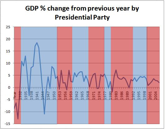 Chart of GDP Performance by Party in the White House