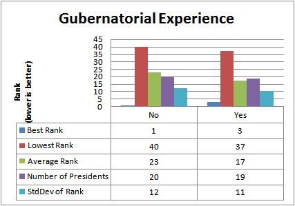 Impact of Gubernatorial experience on Presidential performance