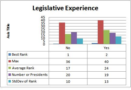 Impact of legislative experience on Presidential performance