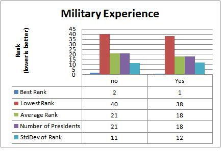 Impact of military experience on Presidential performance