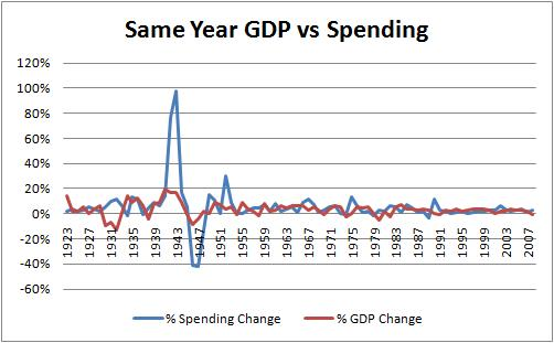 Can Government Spending Stimulate the Economy