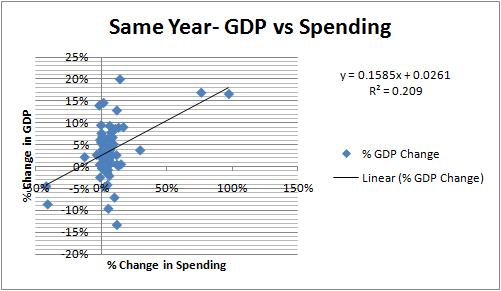 GDP and Govt. Spending Histogram