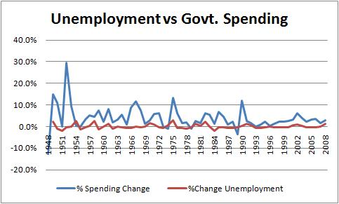 GDP vs. Spending Chart